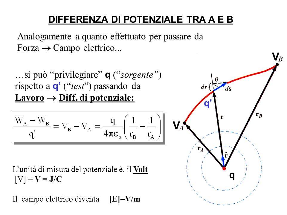 L'unità di misura del potenziale è. il Volt [V] = V = J/C